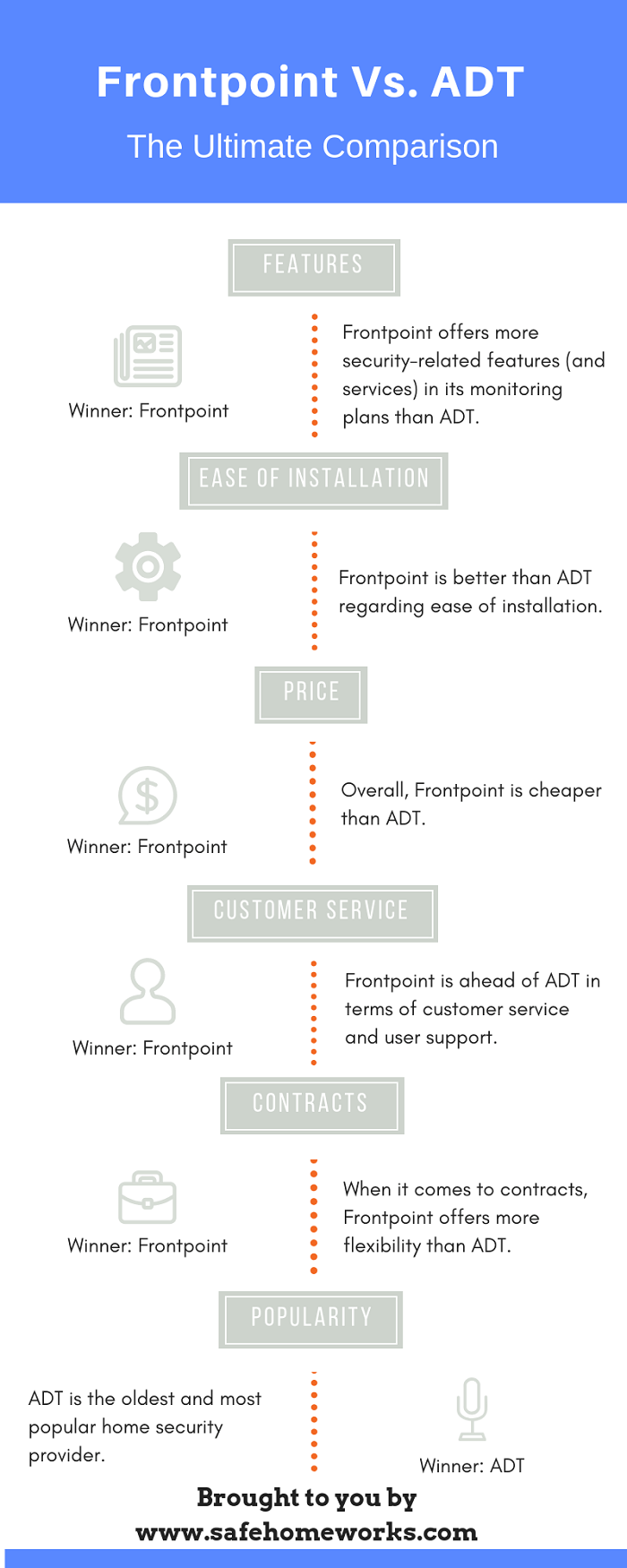 Frontpoint VS ADT Summary Infographic