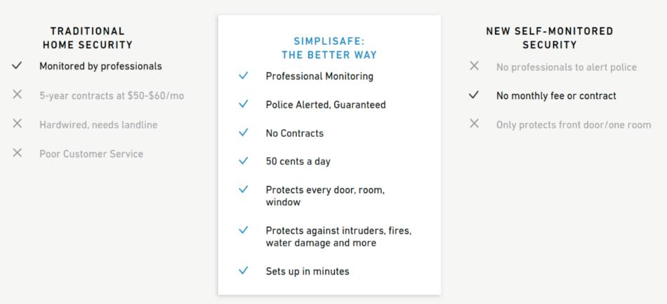 Simplisafe Features